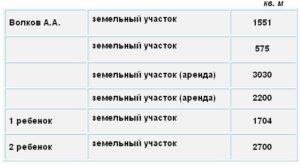 Земельные участки семьи А.А. Волкова-младшего в декларации 2011 года