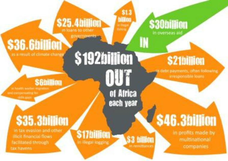 Ограбление Африки